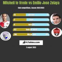 Mitchell te Vrede vs Emilio Jose Zelaya h2h player stats
