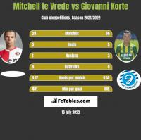 Mitchell te Vrede vs Giovanni Korte h2h player stats