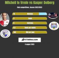 Mitchell te Vrede vs Kasper Dolberg h2h player stats