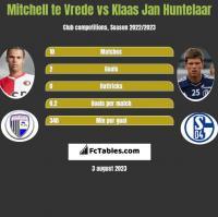 Mitchell te Vrede vs Klaas Jan Huntelaar h2h player stats