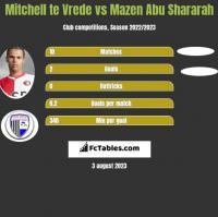 Mitchell te Vrede vs Mazen Abu Shararah h2h player stats