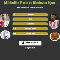 Mitchell te Vrede vs Mouhcine Iajour h2h player stats