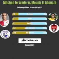 Mitchell te Vrede vs Mounir El Allouchi h2h player stats