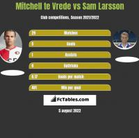 Mitchell te Vrede vs Sam Larsson h2h player stats