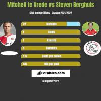 Mitchell te Vrede vs Steven Berghuis h2h player stats