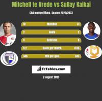 Mitchell te Vrede vs Sullay Kaikai h2h player stats
