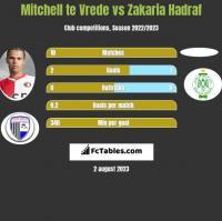 Mitchell te Vrede vs Zakaria Hadraf h2h player stats