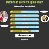 Mitchell te Vrede vs Dylan Vente h2h player stats