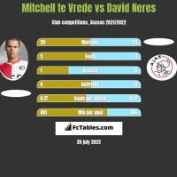 Mitchell te Vrede vs David Neres h2h player stats