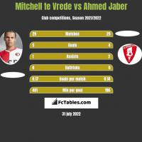 Mitchell te Vrede vs Ahmed Jaber h2h player stats