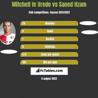 Mitchell te Vrede vs Saeed Hzam h2h player stats