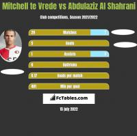 Mitchell te Vrede vs Abdulaziz Al Shahrani h2h player stats