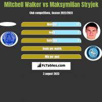 Mitchell Walker vs Maksymilian Stryjek h2h player stats