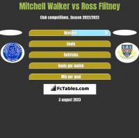 Mitchell Walker vs Ross Flitney h2h player stats