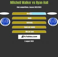 Mitchell Walker vs Ryan Hall h2h player stats