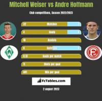Mitchell Weiser vs Andre Hoffmann h2h player stats