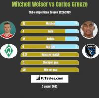 Mitchell Weiser vs Carlos Gruezo h2h player stats