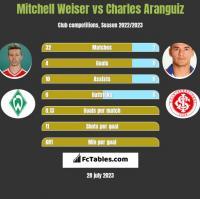 Mitchell Weiser vs Charles Aranguiz h2h player stats