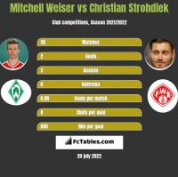 Mitchell Weiser vs Christian Strohdiek h2h player stats