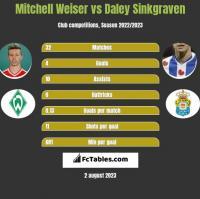 Mitchell Weiser vs Daley Sinkgraven h2h player stats