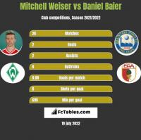 Mitchell Weiser vs Daniel Baier h2h player stats