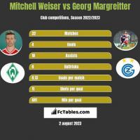 Mitchell Weiser vs Georg Margreitter h2h player stats