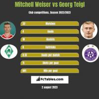 Mitchell Weiser vs Georg Teigl h2h player stats