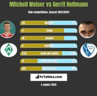 Mitchell Weiser vs Gerrit Holtmann h2h player stats