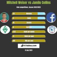 Mitchell Weiser vs Jamilu Collins h2h player stats