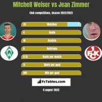 Mitchell Weiser vs Jean Zimmer h2h player stats