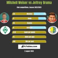 Mitchell Weiser vs Jeffrey Bruma h2h player stats