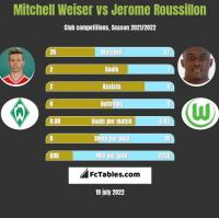 Mitchell Weiser vs Jerome Roussillon h2h player stats