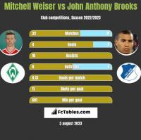 Mitchell Weiser vs John Anthony Brooks h2h player stats