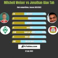 Mitchell Weiser vs Jonathan Glao Tah h2h player stats