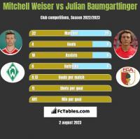 Mitchell Weiser vs Julian Baumgartlinger h2h player stats