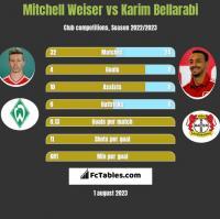 Mitchell Weiser vs Karim Bellarabi h2h player stats