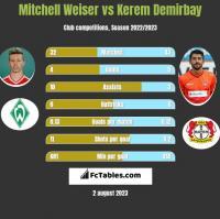 Mitchell Weiser vs Kerem Demirbay h2h player stats