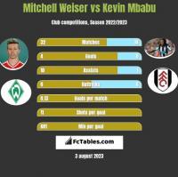 Mitchell Weiser vs Kevin Mbabu h2h player stats