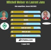 Mitchell Weiser vs Laurent Jans h2h player stats