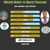 Mitchell Weiser vs Marcel Tisserand h2h player stats