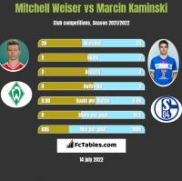 Mitchell Weiser vs Marcin Kaminski h2h player stats