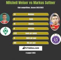 Mitchell Weiser vs Markus Suttner h2h player stats