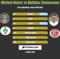 Mitchell Weiser vs Matthias Zimmermann h2h player stats