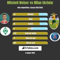 Mitchell Weiser vs Milan Skriniar h2h player stats