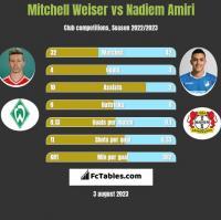 Mitchell Weiser vs Nadiem Amiri h2h player stats