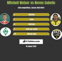 Mitchell Weiser vs Neven Subotic h2h player stats