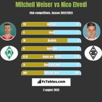 Mitchell Weiser vs Nico Elvedi h2h player stats