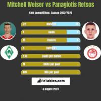 Mitchell Weiser vs Panagiotis Retsos h2h player stats