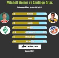 Mitchell Weiser vs Santiago Arias h2h player stats