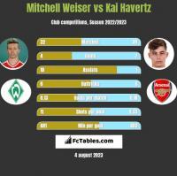 Mitchell Weiser vs Kai Havertz h2h player stats